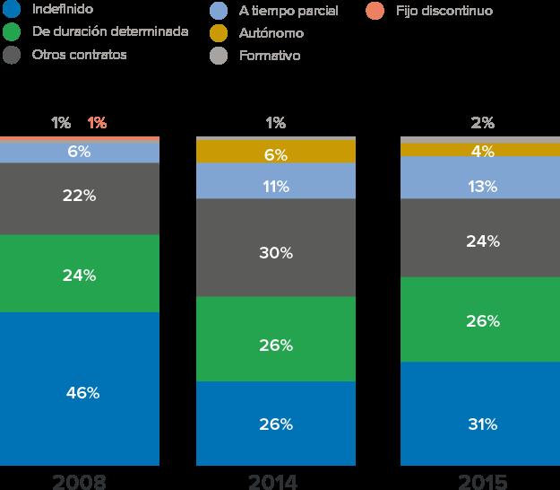 El 31% de las vacantes en InfoJobs ofrecen contratos indefinidos