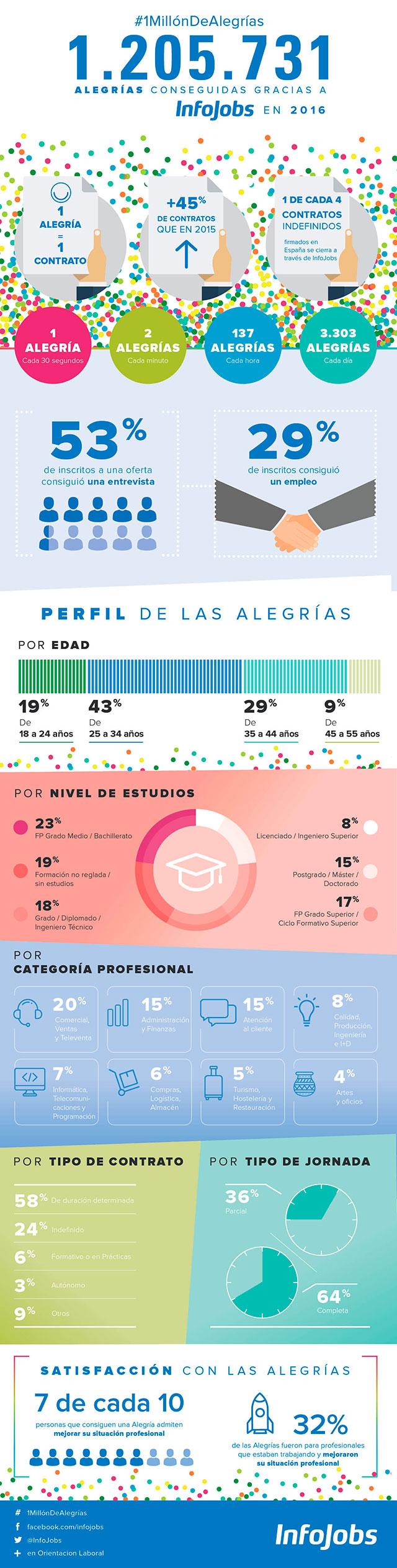 Infografía Alegrías InfoJobs