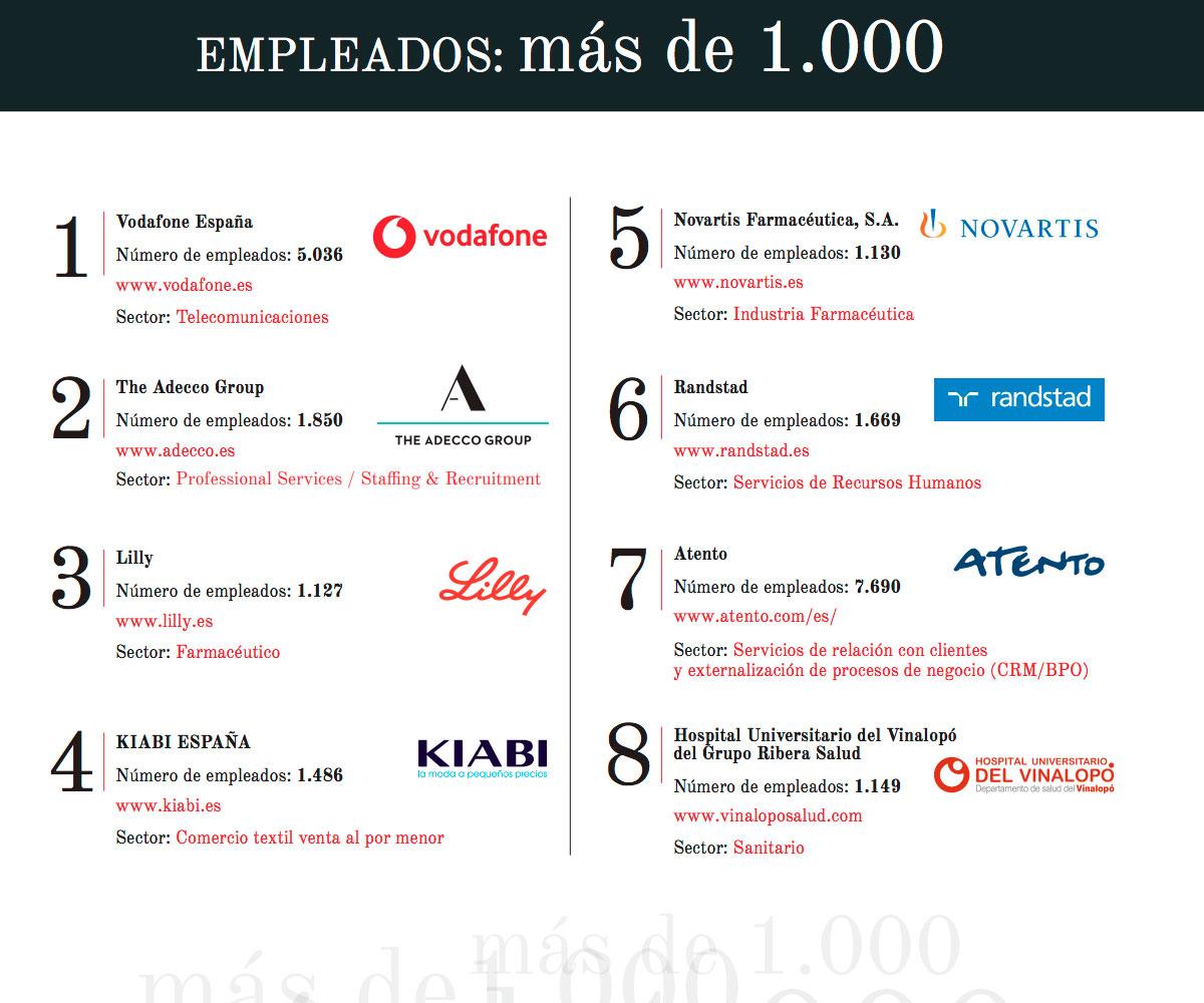 Mejores empresas españolas de más de 1000 empleados