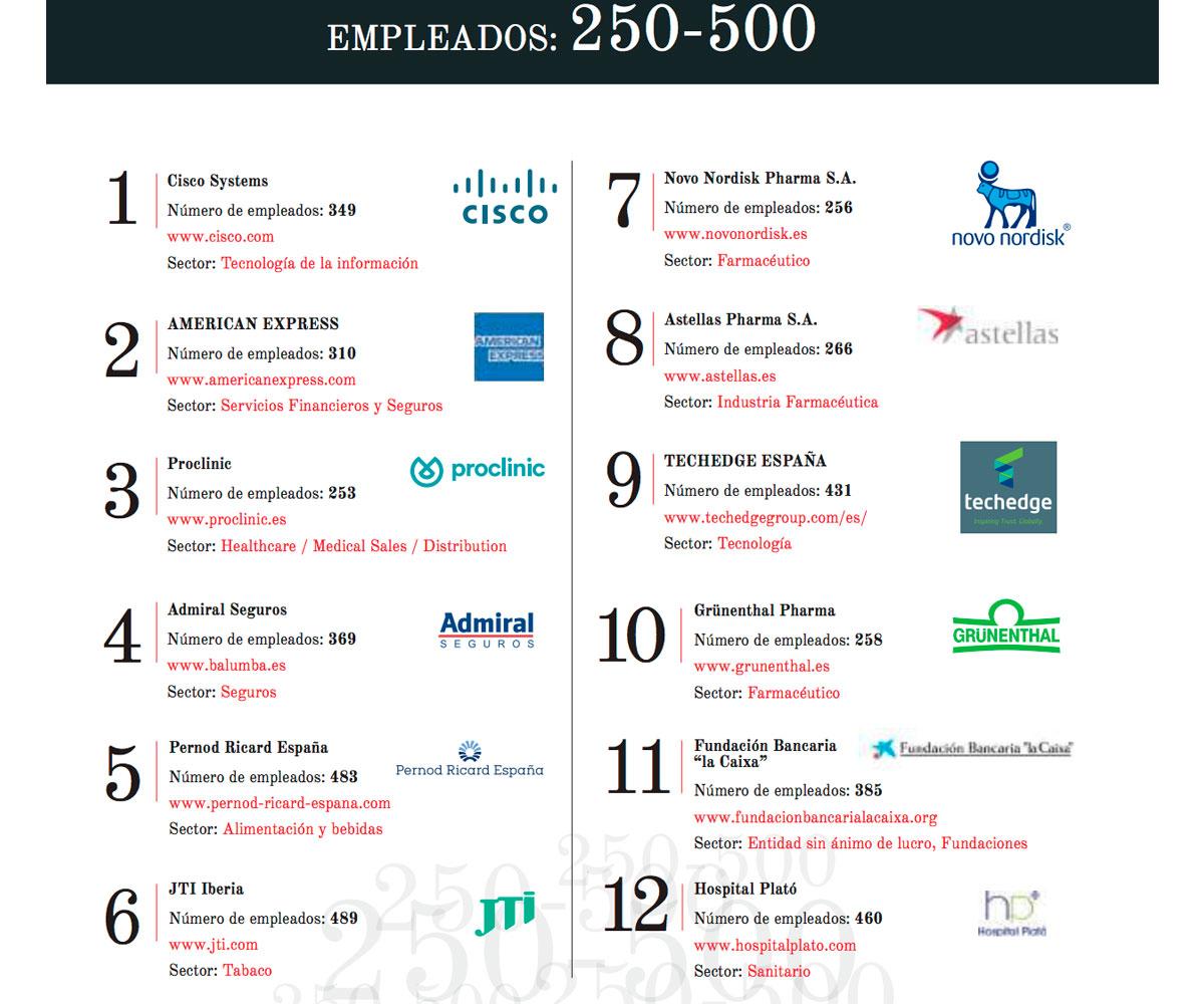 Mejores empresas para trabajar de 250-500 empleados en España