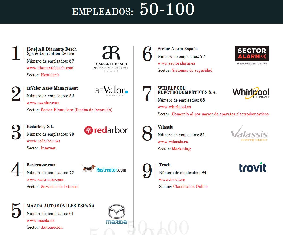 Mejores empresas de 50 empleados para trabajar en España