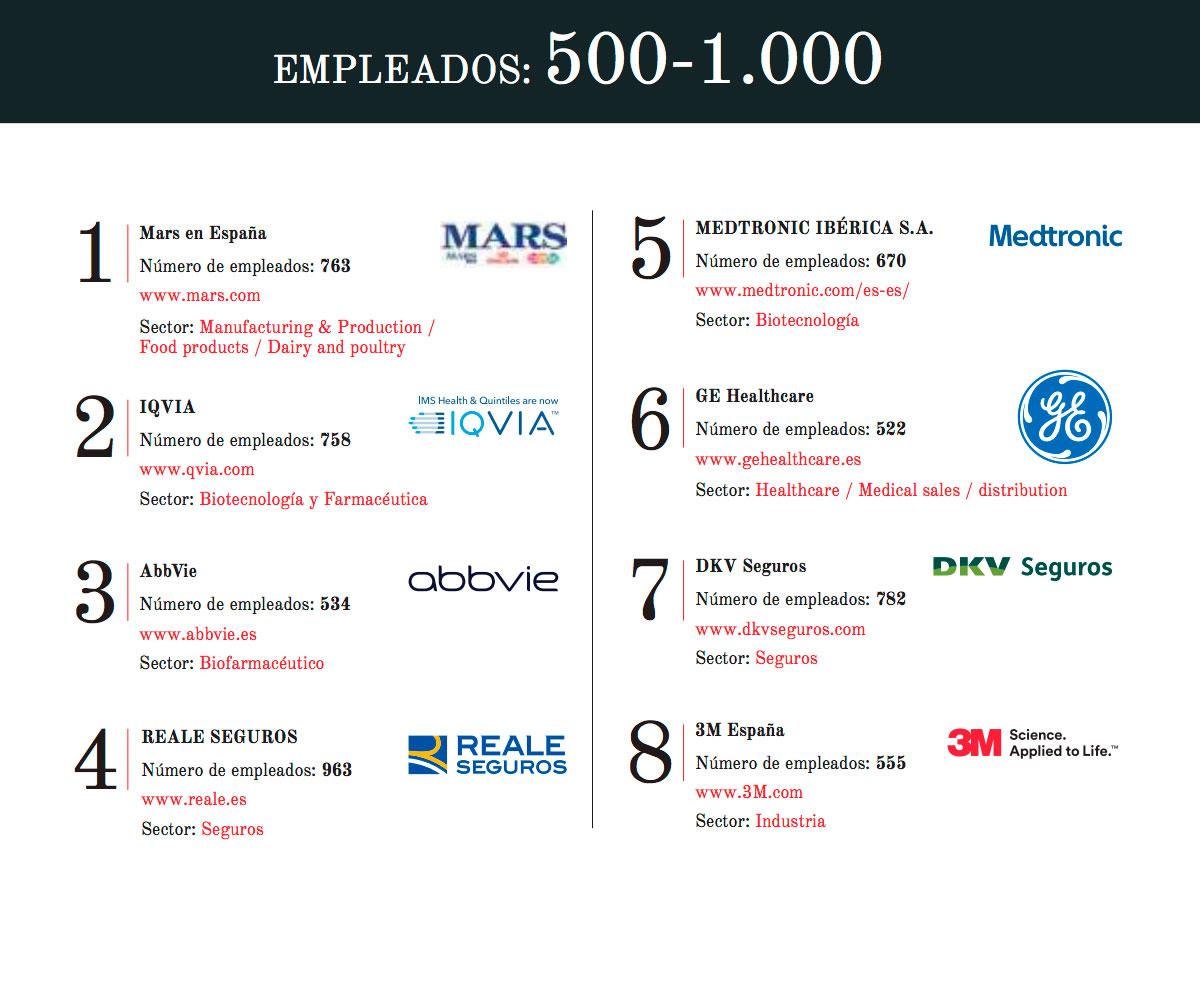 Mejores empresas de España de más de 500 empleados
