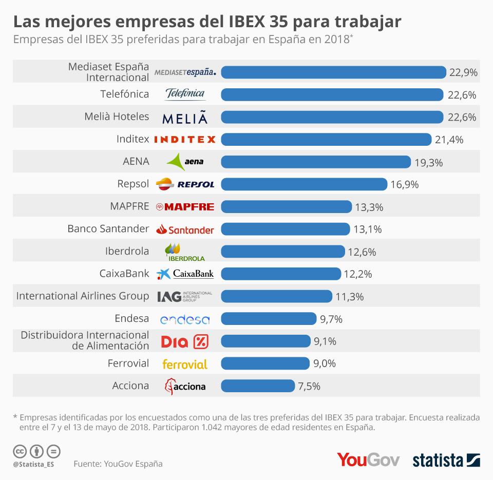 Mejores empresas del Ibex 35 para trabajar