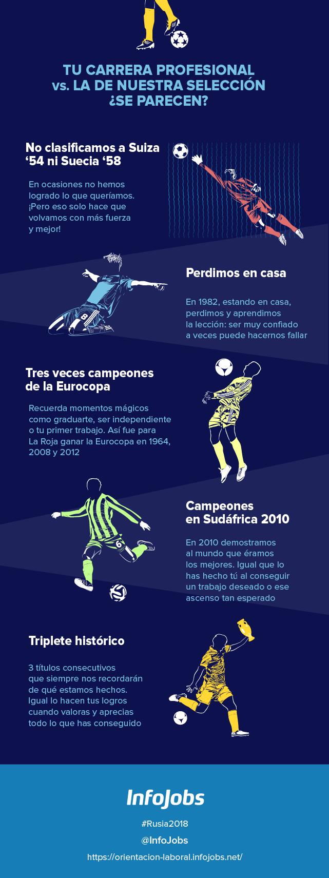 Selección española fútbol evolución infografía carrera profesional