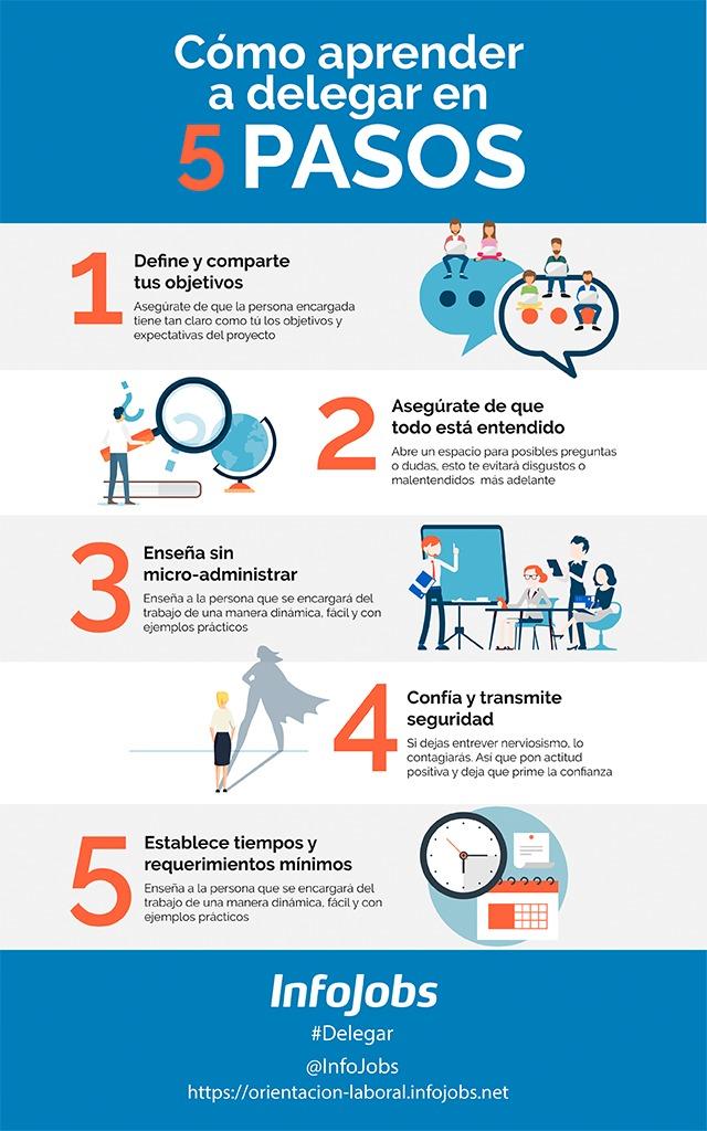 infografía-delegar-en-5-pasos-infojobs