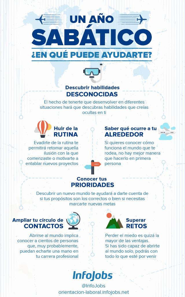 año_sabático_infografía-infojobs