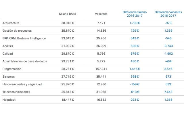 mejores salarios del sector de Informática en España