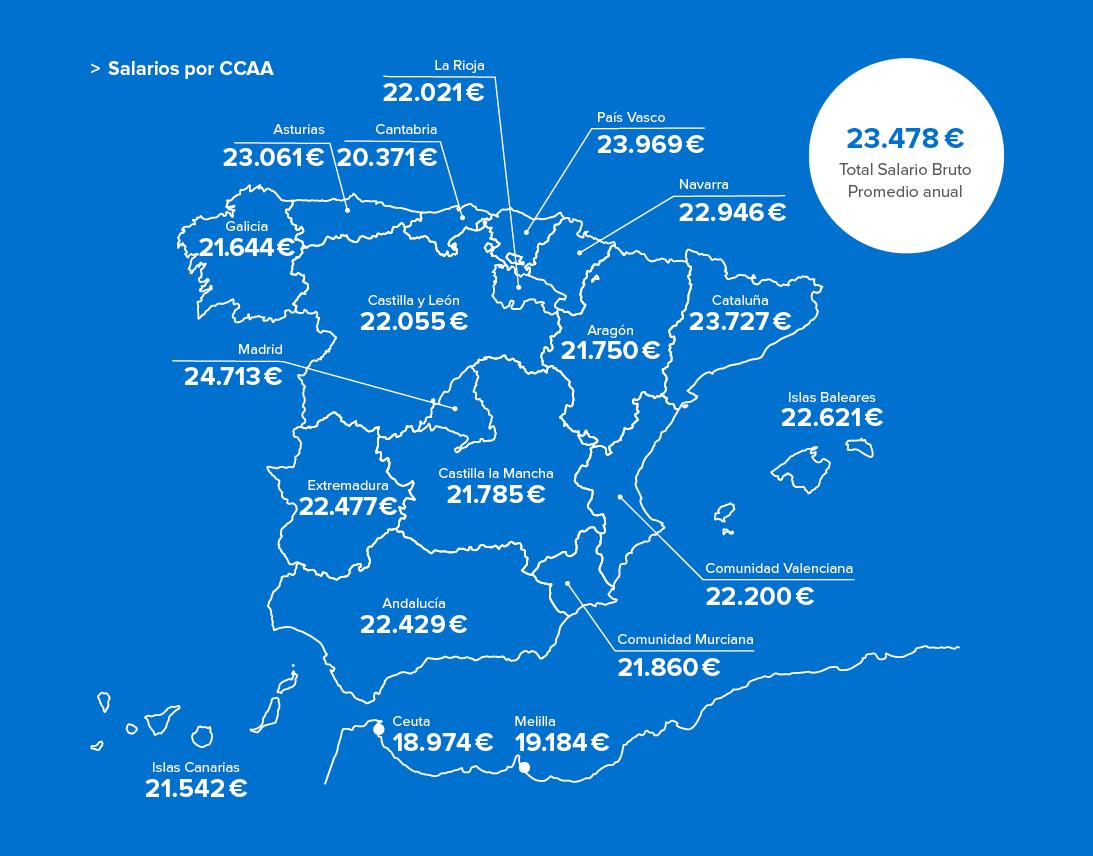 Salarios por CCAA 2018