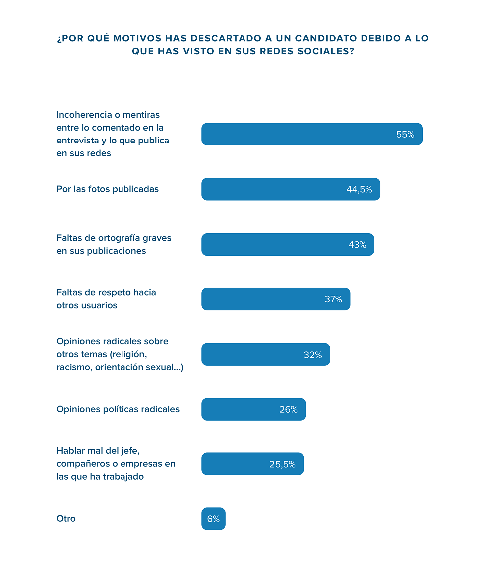 las redes sociales mas consultadas por las empresas