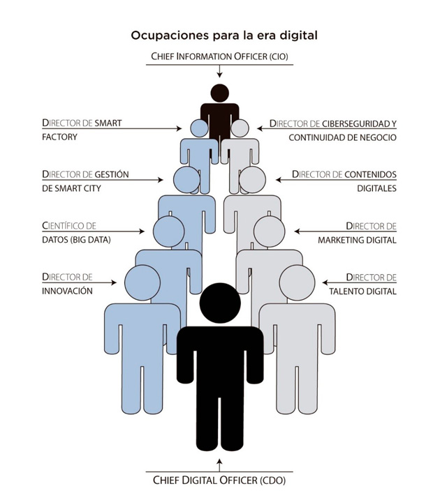 Tendencias laborales en la era digital | Orientación Laboral